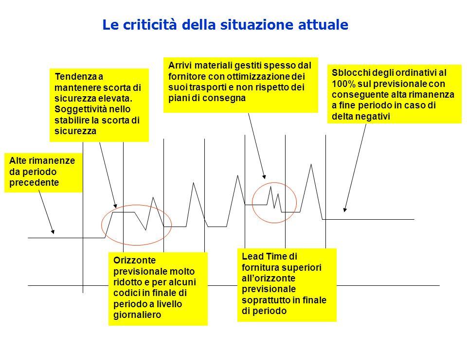 Le criticità della situazione attuale Alte rimanenze da periodo precedente Tendenza a mantenere scorta di sicurezza elevata.