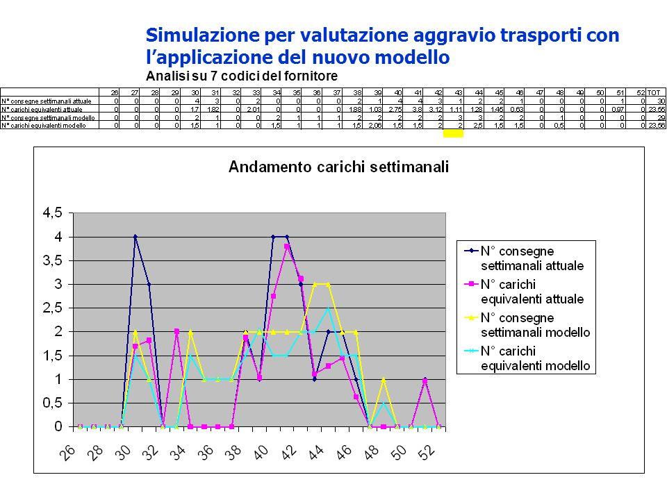 Simulazione per valutazione aggravio trasporti con lapplicazione del nuovo modello Analisi su 7 codici del fornitore