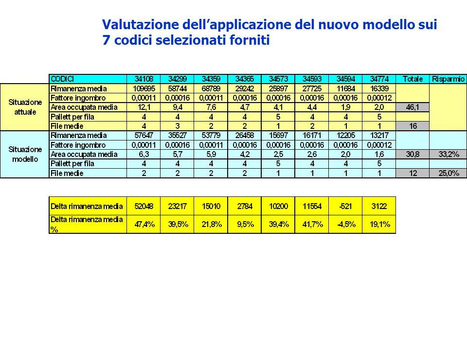 Valutazione dellapplicazione del nuovo modello sui 7 codici selezionati forniti