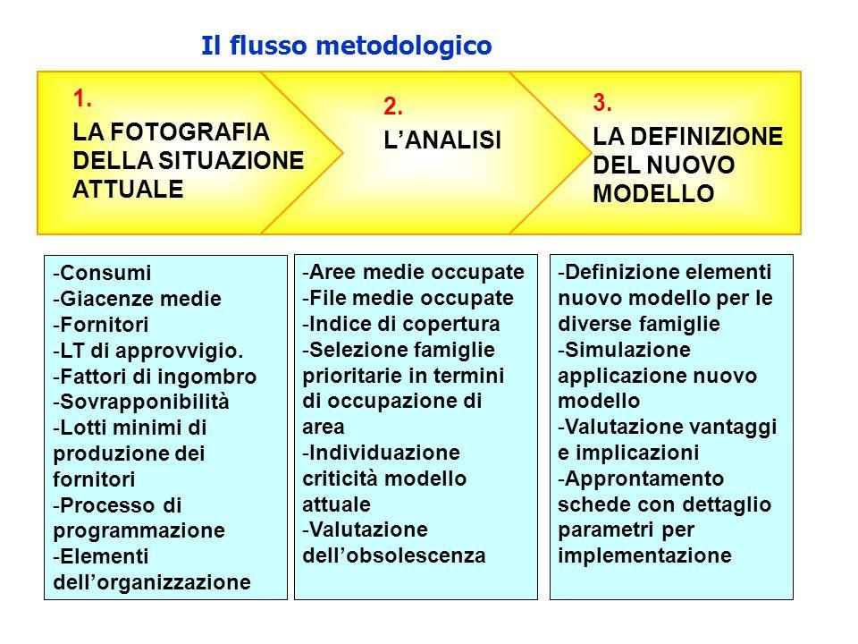 Il flusso metodologico 2.LANALISI 1. LA FOTOGRAFIA DELLA SITUAZIONE ATTUALE 3.
