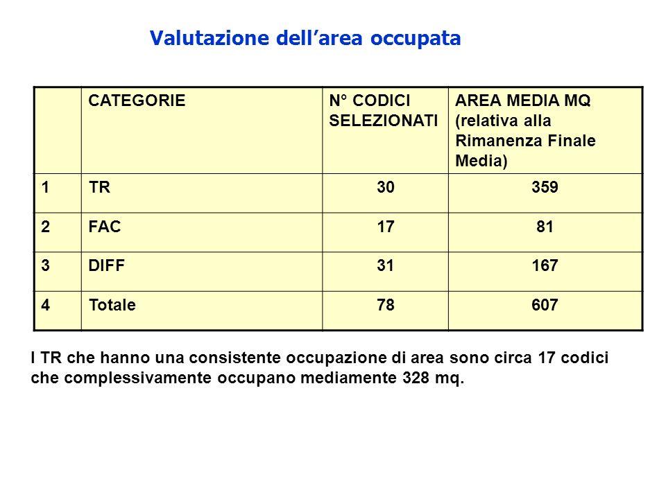 Valutazione dellarea occupata CATEGORIEN° CODICI SELEZIONATI AREA MEDIA MQ (relativa alla Rimanenza Finale Media) 1TR30359 2FAC1781 3DIFF31167 4Totale78607 I TR che hanno una consistente occupazione di area sono circa 17 codici che complessivamente occupano mediamente 328 mq.