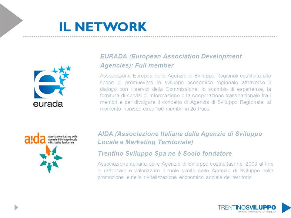 EURADA (European Association Development Agencies): Full member Associazione Europea delle Agenzie di Sviluppo Regionali costituita allo scopo di promuovere lo sviluppo economico regionale attraverso il dialogo con i servizi della Commissione, lo scambio di esperienze, la fornitura di servizi di informazione e la cooperazione transnazionale fra i membri e per divulgare il concetto di Agenzia di Sviluppo Regionale: al momento riunisce circa 150 membri in 25 Paesi AIDA (Associazione Italiana delle Agenzie di Sviluppo Locale e Marketing Territoriale) Trentino Sviluppo Spa ne è Socio fondatore Associazione italiana delle Agenzie di Sviluppo costituitasi nel 2003 al fine di rafforzare e valorizzare il ruolo svolto dalle Agenzie di Sviluppo nella promozione e nella rivitalizzazione economico sociale del territorio IL NETWORK