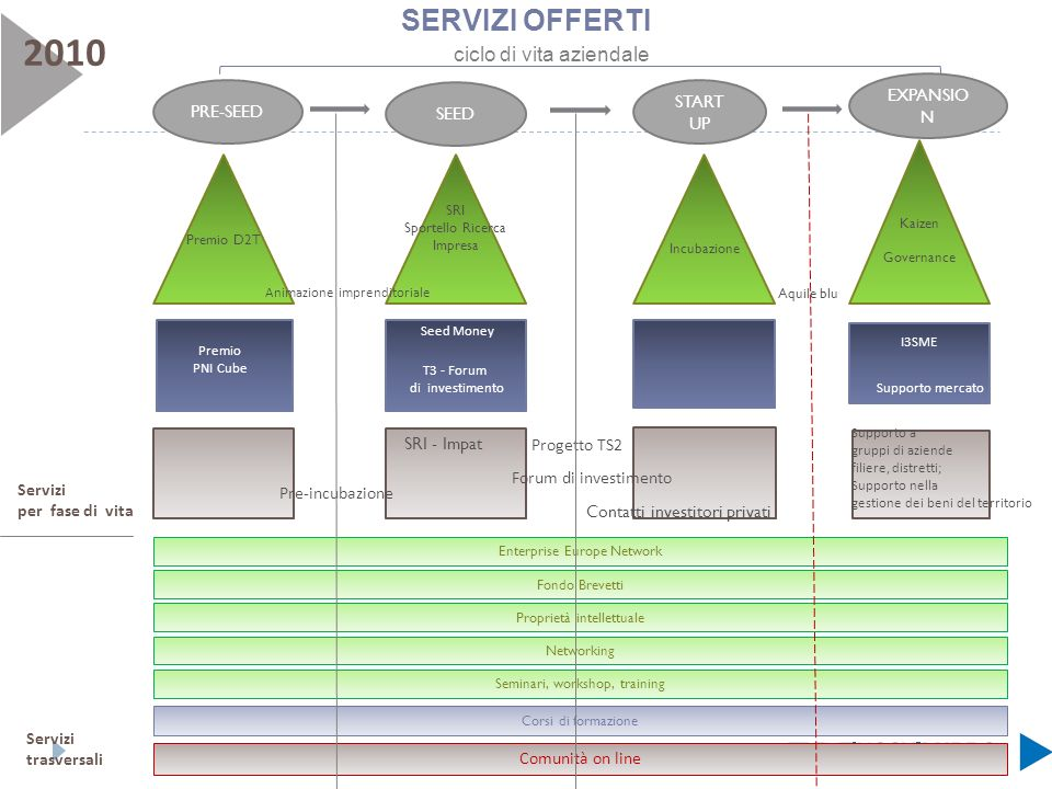 EXPANSIO N PRE-SEED SEED START UP Kaizen Governance Incubazione SRI Sportello Ricerca Impresa Premio D2T Aquile blu Premio PNI Cube Seed Money T3 - Fo