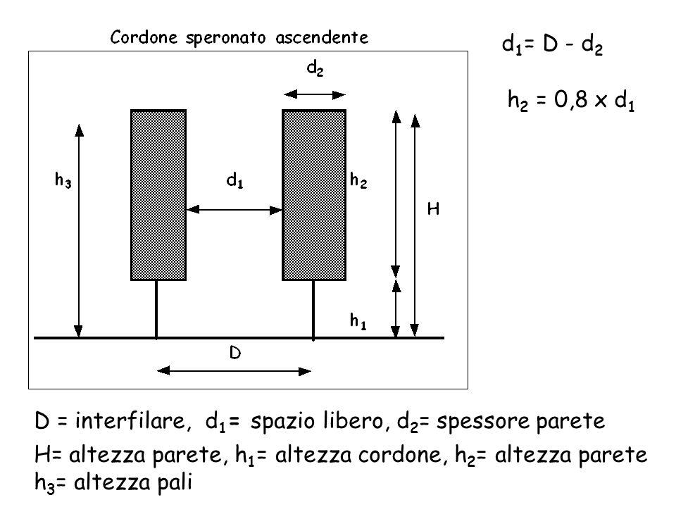 D = interfilare, d 1 = spazio libero, d 2 = spessore parete H= altezza parete, h 1 = altezza cordone, h 2 = altezza parete h 3 = altezza pali d 1 = D
