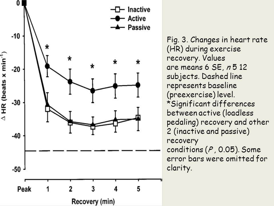 Fig. 3. Changes in heart rate (HR) during exercise recovery. Values are means 6 SE, n 5 12 subjects. Dashed line represents baseline (preexercise) lev