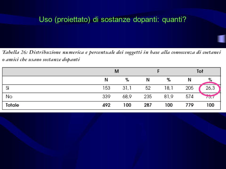 Uso (proiettato) di sostanze dopanti: quanti?