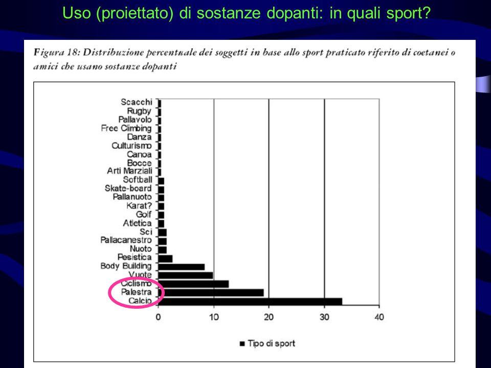 Uso (proiettato) di sostanze dopanti: in quali sport?