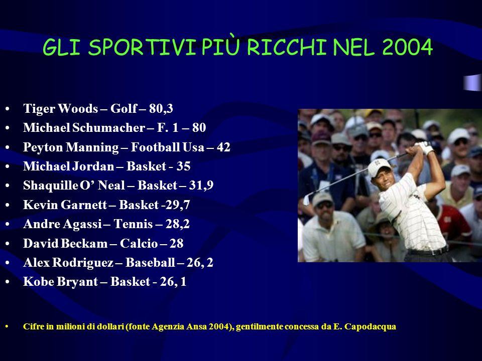 GLI SPORTIVI PIÙ RICCHI NEL 2004 Tiger Woods – Golf – 80,3 Michael Schumacher – F. 1 – 80 Peyton Manning – Football Usa – 42 Michael Jordan – Basket -