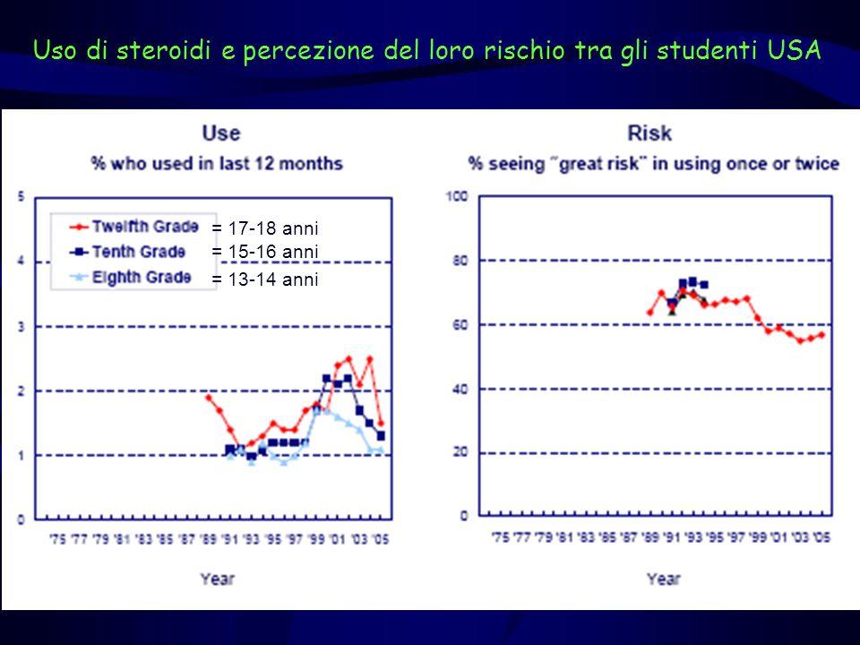 Uso di steroidi e percezione del loro rischio tra gli studenti USA = 13-14 anni = 15-16 anni = 17-18 anni