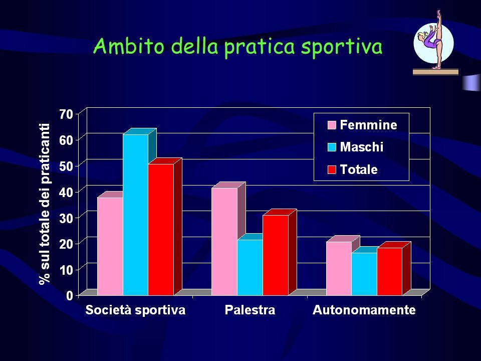 Ambito della pratica sportiva % sul totale dei praticanti