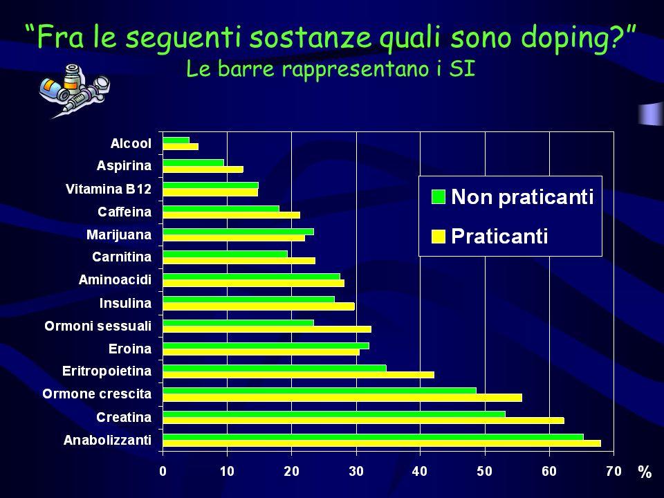 Fra le seguenti sostanze quali sono doping? Le barre rappresentano i SI %