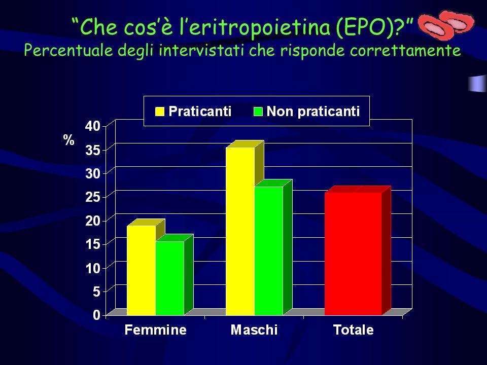 Che cosè leritropoietina (EPO)? Percentuale degli intervistati che risponde correttamente %