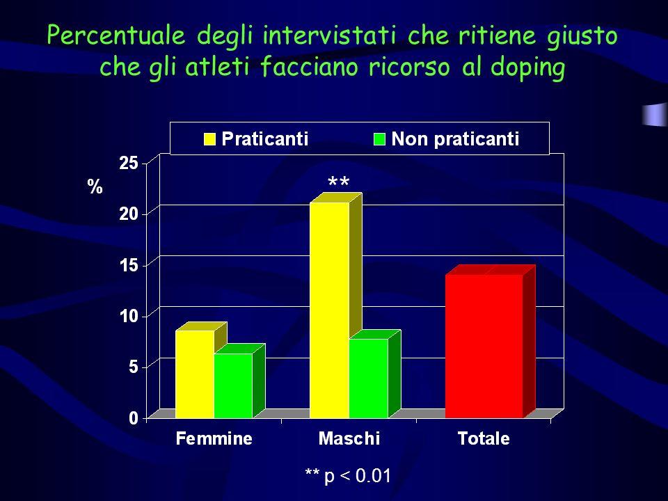 % Percentuale degli intervistati che ritiene giusto che gli atleti facciano ricorso al doping ** ** p < 0.01