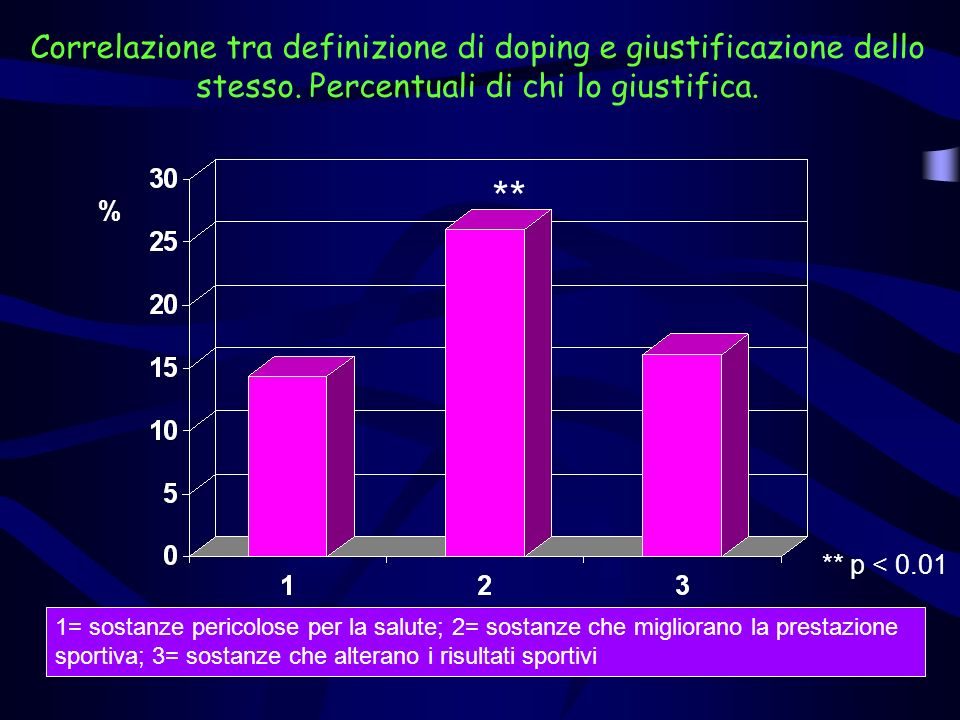 Correlazione tra definizione di doping e giustificazione dello stesso. Percentuali di chi lo giustifica. % 1= sostanze pericolose per la salute; 2= so