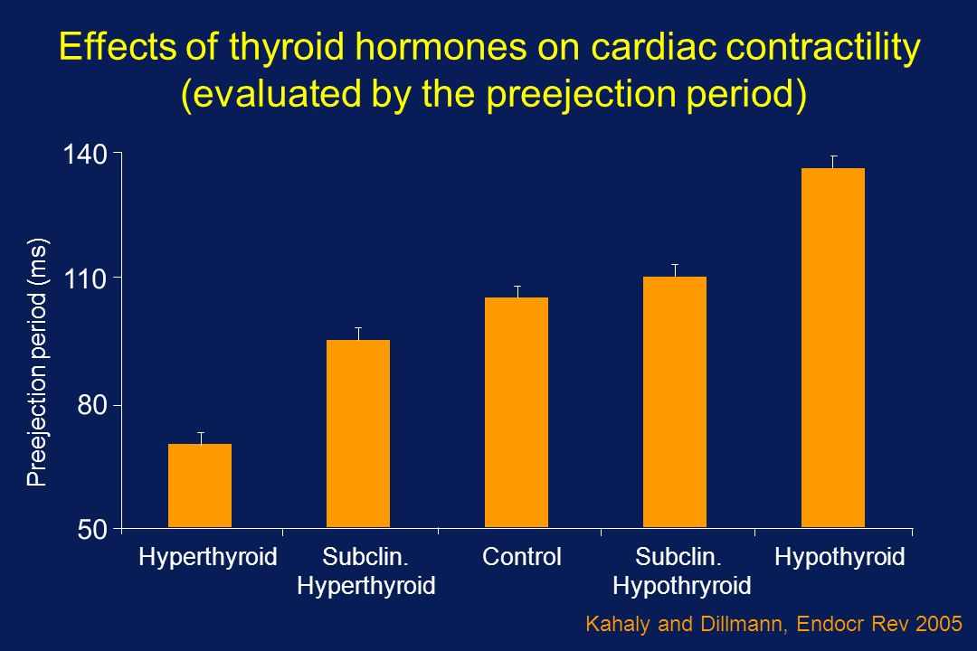50 80 110 140 HyperthyroidSubclin. Hyperthyroid ControlSubclin. Hypothryroid Hypothyroid Preejection period (ms) Effects of thyroid hormones on cardia