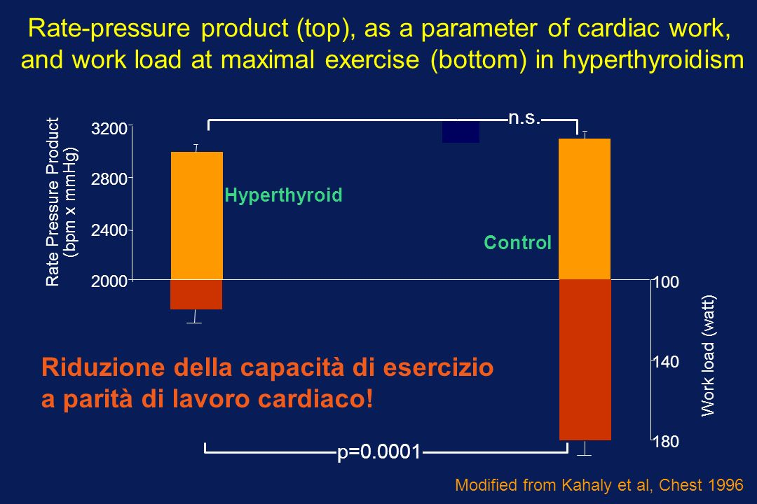 2000 2400 2800 3200 180 140 100 Hyperthyroid Work load (watt) Rate Pressure Product (bpm x mmHg) n.s. Control p=0.0001 Rate-pressure product (top), as
