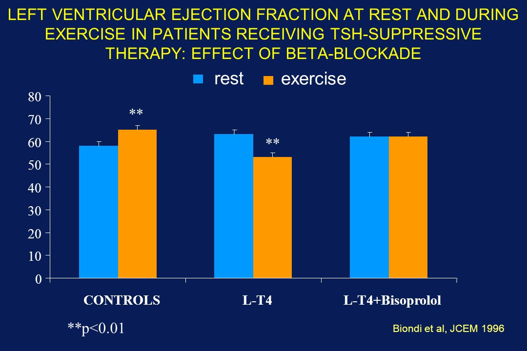 LEFT VENTRICULAR EJECTION FRACTION AT REST AND DURING EXERCISE IN PATIENTS RECEIVING TSH-SUPPRESSIVE THERAPY: EFFECT OF BETA-BLOCKADE ** Biondi et al,