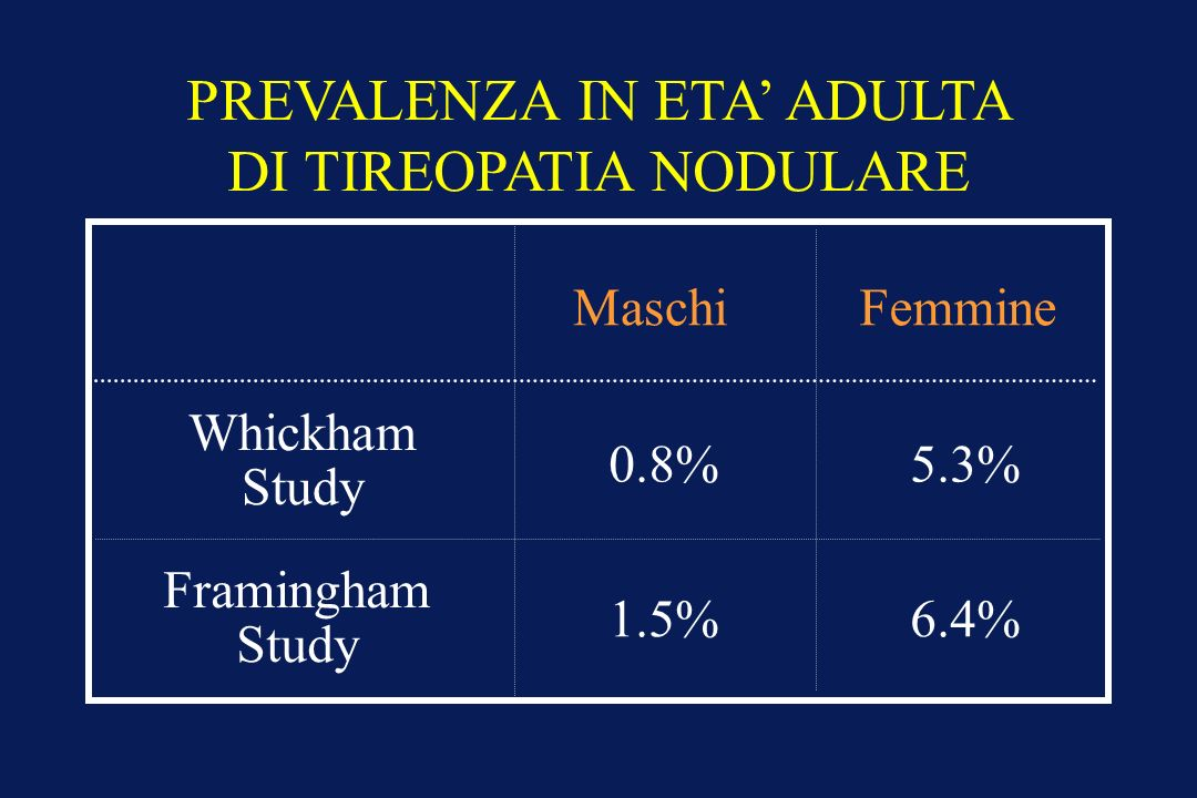 PREVALENZA IN ETA ADULTA DI TIREOPATIA NODULARE Whickham Study Framingham Study 0.8% 1.5% 5.3% 6.4% MaschiFemmine