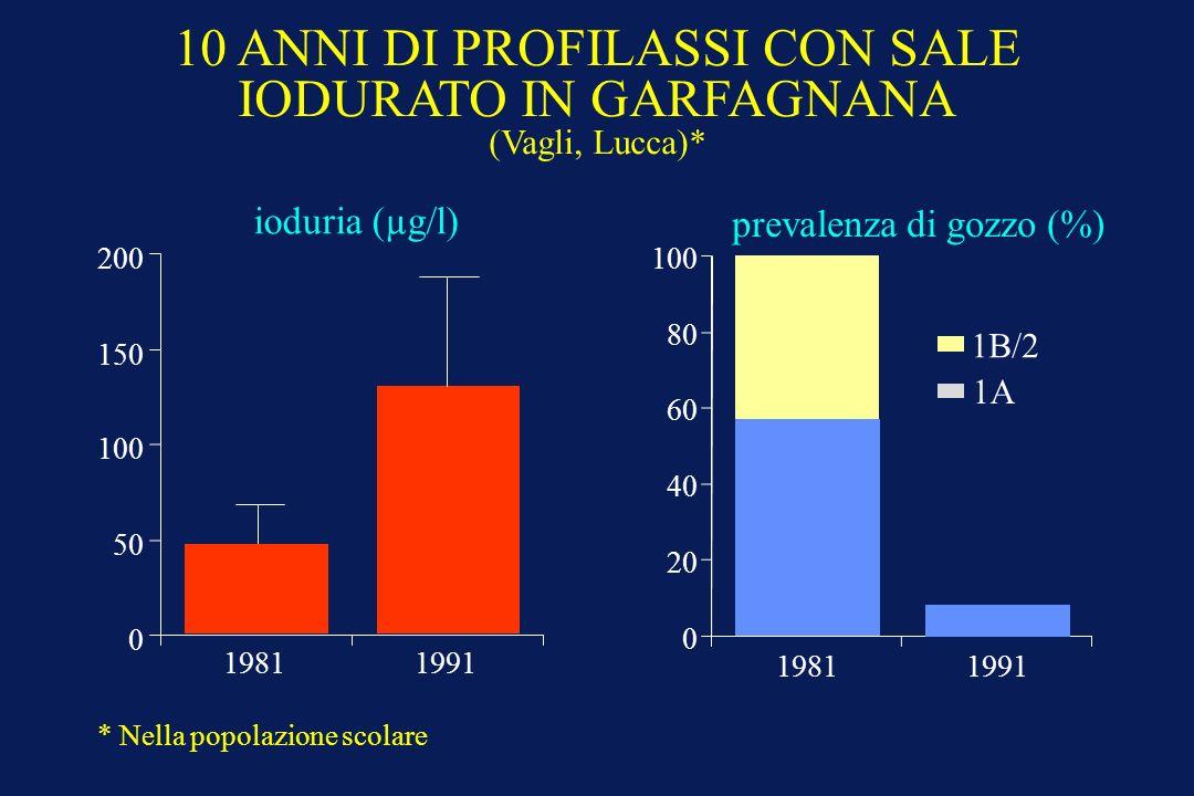 10 ANNI DI PROFILASSI CON SALE IODURATO IN GARFAGNANA (Vagli, Lucca)* 1981 0 50 100 150 200 ioduria (µg/l) 1981 0 20 40 60 80 100 1B/2 1A prevalenza di gozzo (%) 1991 * Nella popolazione scolare