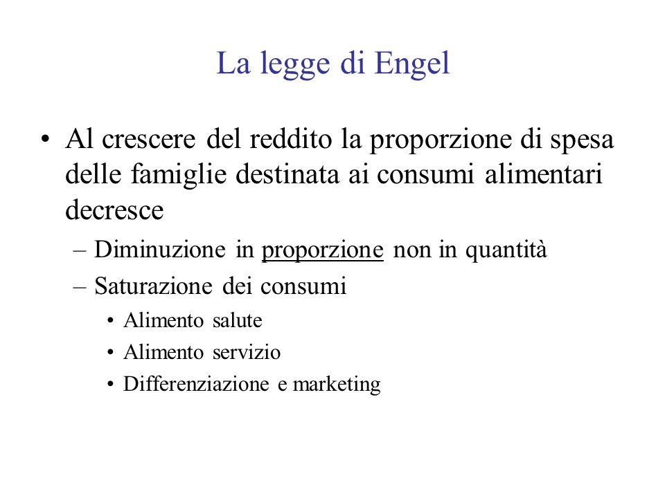 La legge di Engel Al crescere del reddito la proporzione di spesa delle famiglie destinata ai consumi alimentari decresce –Diminuzione in proporzione