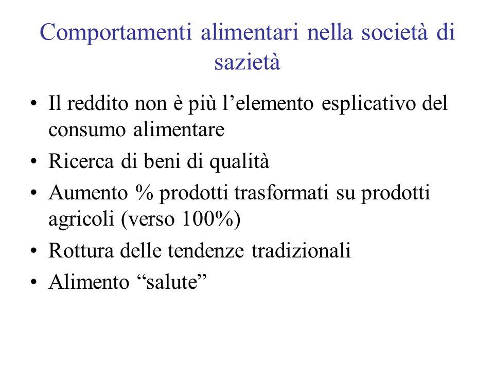 Comportamenti alimentari nella società di sazietà Il reddito non è più lelemento esplicativo del consumo alimentare Ricerca di beni di qualità Aumento