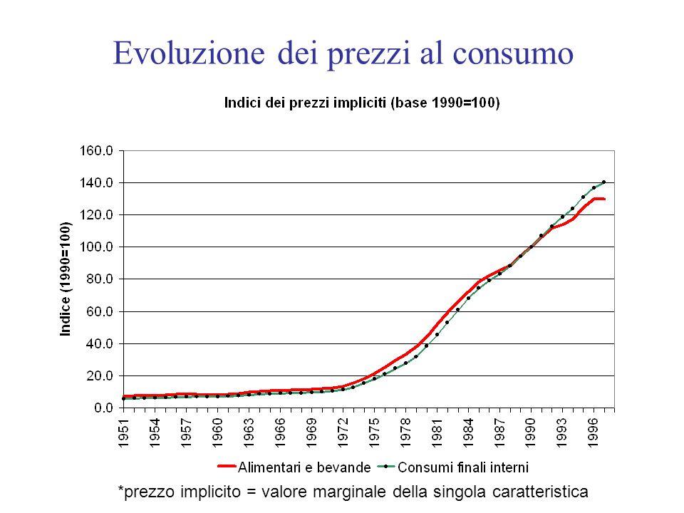 Evoluzione dei prezzi al consumo *prezzo implicito = valore marginale della singola caratteristica