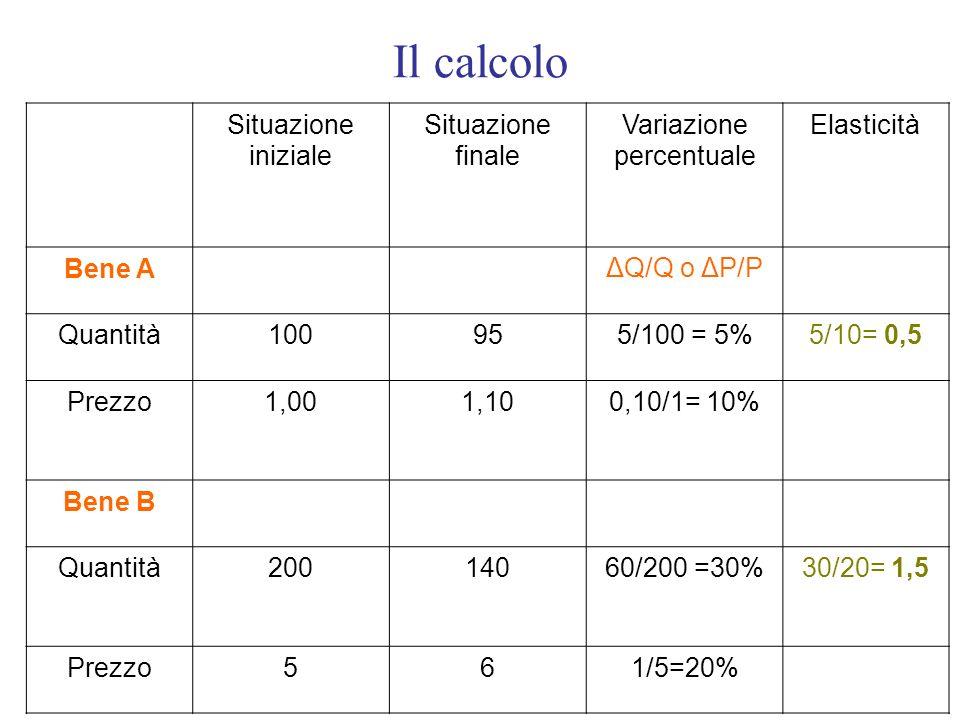 Il calcolo Situazione iniziale Situazione finale Variazione percentuale Elasticità Bene A ΔQ/Q o ΔP/P Quantità100955/100 = 5%5/10= 0,5 Prezzo1,001,100