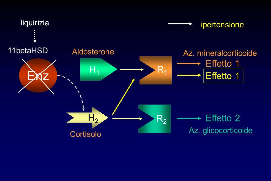 H1H1 R1R1 Effetto 1 H2H2 R2R2 Effetto 2 Aldosterone Cortisolo Az. mineralcorticoide Effetto 1 Az. glicocorticoide Enz 11betaHSD ipertensione liquirizi
