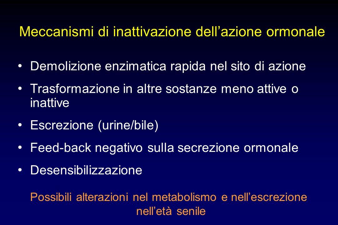 Meccanismi di inattivazione dellazione ormonale Demolizione enzimatica rapida nel sito di azione Trasformazione in altre sostanze meno attive o inatti