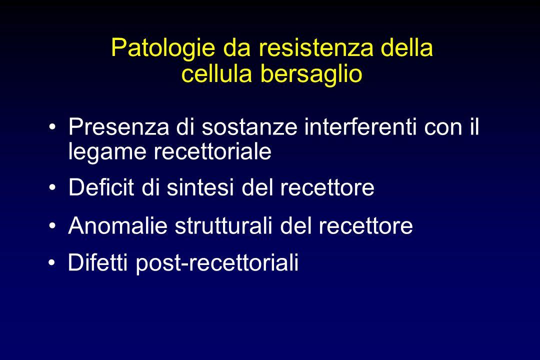 Patologie da resistenza della cellula bersaglio Presenza di sostanze interferenti con il legame recettoriale Deficit di sintesi del recettore Difetti