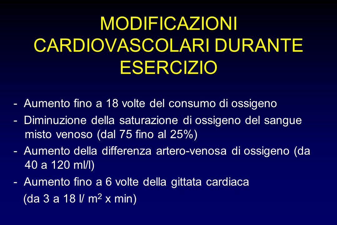MODIFICAZIONI CARDIOVASCOLARI DURANTE ESERCIZIO - Aumento fino a 18 volte del consumo di ossigeno - Diminuzione della saturazione di ossigeno del sangue misto venoso (dal 75 fino al 25%) - Aumento della differenza artero-venosa di ossigeno (da 40 a 120 ml/l) - Aumento fino a 6 volte della gittata cardiaca (da 3 a 18 l/ m 2 x min)