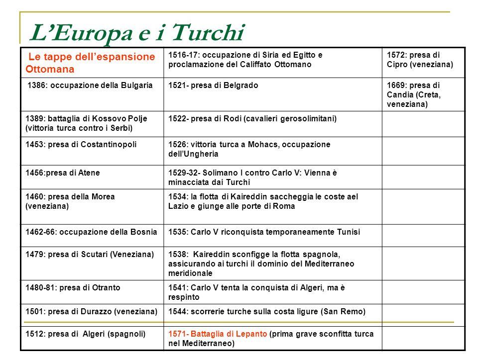 LEuropa e i Turchi Le tappe dellespansione Ottomana 1516-17: occupazione di Siria ed Egitto e proclamazione del Califfato Ottomano 1572: presa di Cipr
