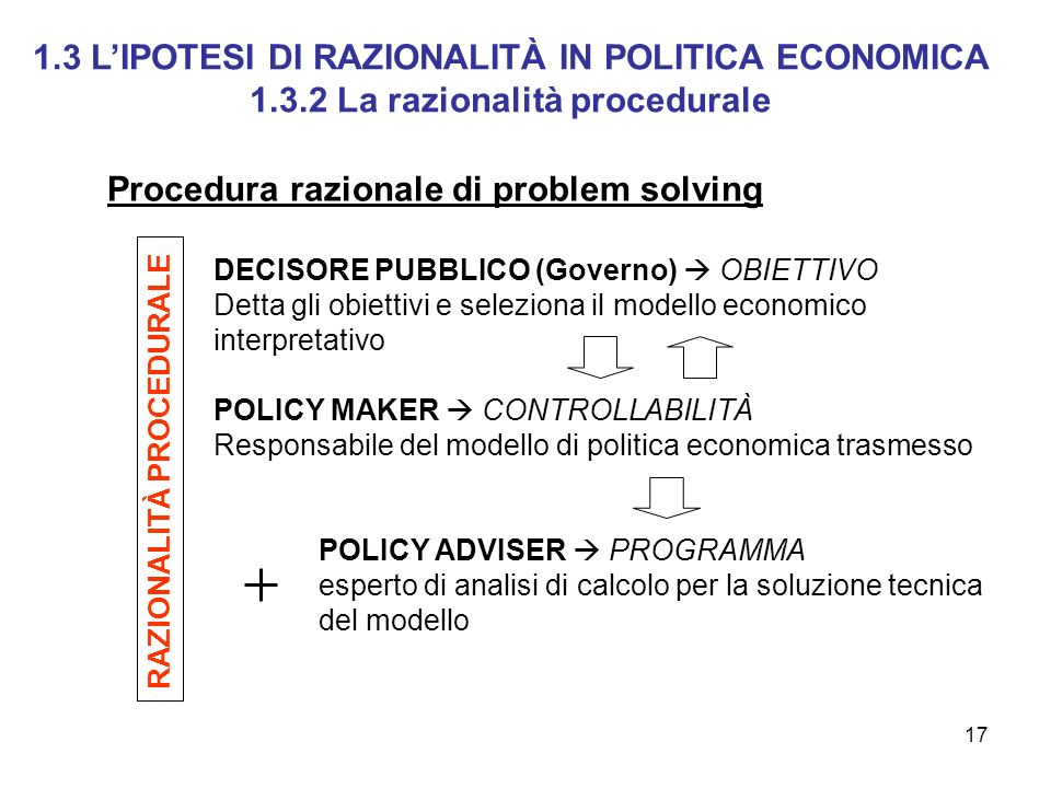 17 DECISORE PUBBLICO (Governo) OBIETTIVO Detta gli obiettivi e seleziona il modello economico interpretativo POLICY MAKER CONTROLLABILITÀ Responsabile
