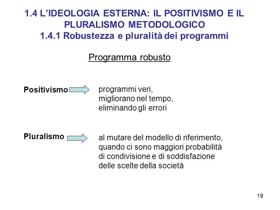 19 Programma robusto Positivismo Pluralismo programmi veri, migliorano nel tempo, eliminando gli errori al mutare del modello di riferimento, quando c