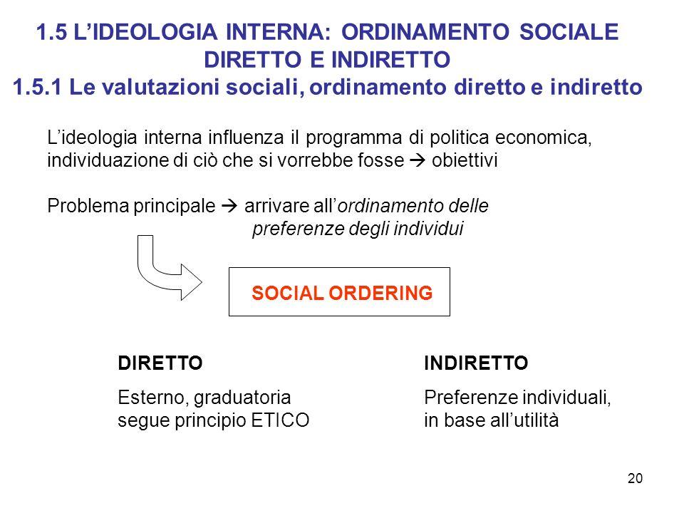 20 Lideologia interna influenza il programma di politica economica, individuazione di ciò che si vorrebbe fosse obiettivi Problema principale arrivare