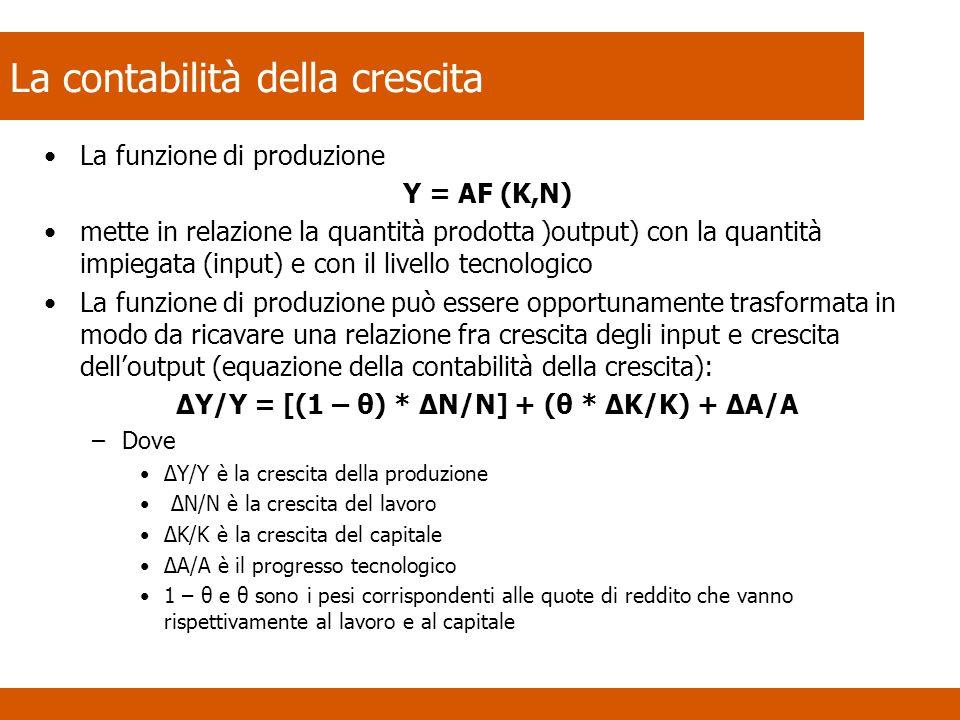La contabilità della crescita La funzione di produzione Y = AF (K,N) mette in relazione la quantità prodotta )output) con la quantità impiegata (input) e con il livello tecnologico La funzione di produzione può essere opportunamente trasformata in modo da ricavare una relazione fra crescita degli input e crescita delloutput (equazione della contabilità della crescita): ΔY/Y = [(1 – θ) * ΔN/N] + (θ * ΔK/K) + ΔA/A –Dove ΔY/Y è la crescita della produzione ΔN/N è la crescita del lavoro ΔK/K è la crescita del capitale ΔA/A è il progresso tecnologico 1 – θ e θ sono i pesi corrispondenti alle quote di reddito che vanno rispettivamente al lavoro e al capitale