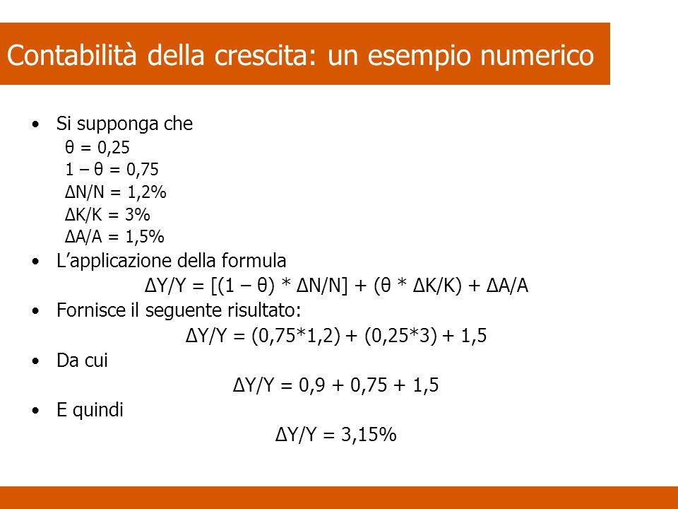 Contabilità della crescita: un esempio numerico Si supponga che θ = 0,25 1 – θ = 0,75 ΔN/N = 1,2% ΔK/K = 3% ΔA/A = 1,5% Lapplicazione della formula ΔY/Y = [(1 – θ) * ΔN/N] + (θ * ΔK/K) + ΔA/A Fornisce il seguente risultato: ΔY/Y = (0,75*1,2) + (0,25*3) + 1,5 Da cui ΔY/Y = 0,9 + 0,75 + 1,5 E quindi ΔY/Y = 3,15%
