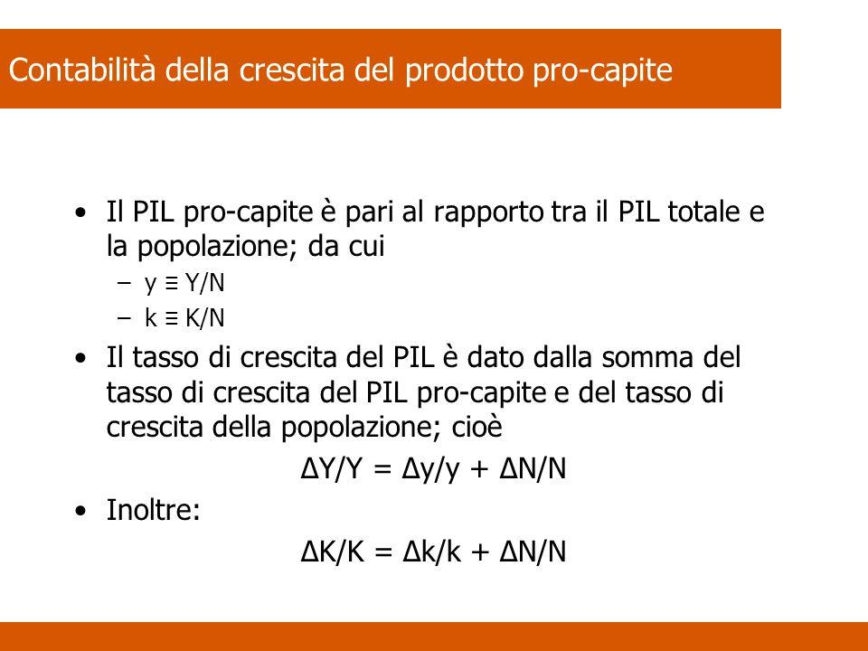 Contabilità della crescita del prodotto pro-capite Il PIL pro-capite è pari al rapporto tra il PIL totale e la popolazione; da cui –y Y/N –k K/N Il tasso di crescita del PIL è dato dalla somma del tasso di crescita del PIL pro-capite e del tasso di crescita della popolazione; cioè ΔY/Y = Δy/y + ΔN/N Inoltre: ΔK/K = Δk/k + ΔN/N