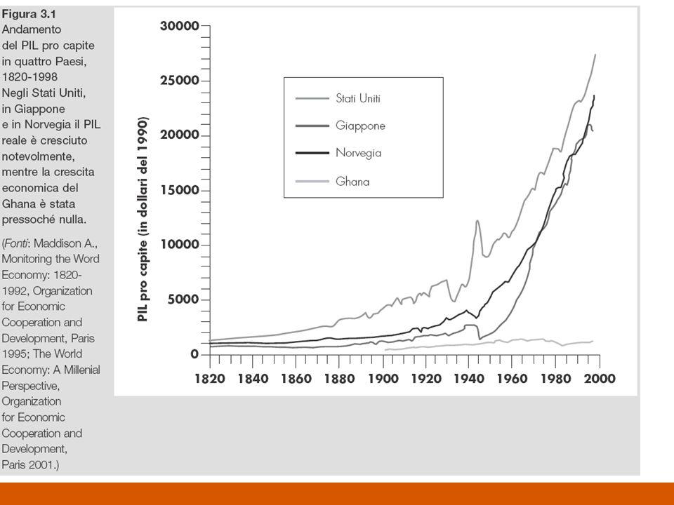 La funzione di produzione pro-capite Per convenzione si ponga AF (k, 1) f(k) In base a ciò e in termini pro-capite la funzione di produzione lega il reddito pro-capite e il rapporto capitale-lavoro è: y = f (k) Landamento di tale funzione è crescente, cioè mano a mano che la quantità di capitale impiegato aumenta, tanto più aumenta anche il prodotto (cioè il prodotto marginale del capitale è positivo), ma in misura via via minore (cioè il prodotto marginale del capitale è decrescente)