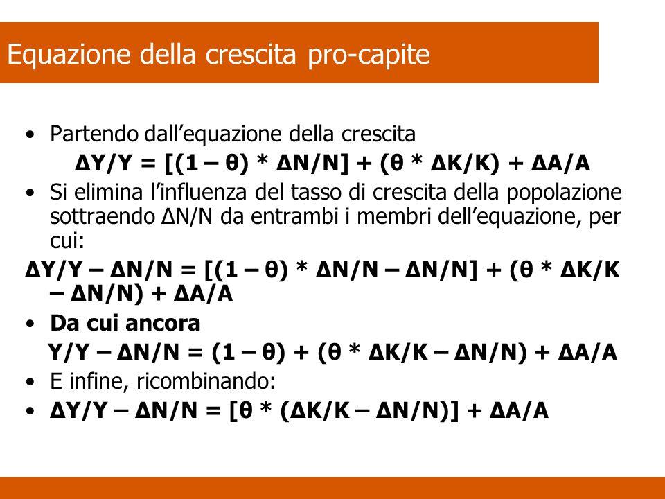 Equazione della crescita pro-capite Partendo dallequazione della crescita ΔY/Y = [(1 – θ) * ΔN/N] + (θ * ΔK/K) + ΔA/A Si elimina linfluenza del tasso di crescita della popolazione sottraendo ΔN/N da entrambi i membri dellequazione, per cui: ΔY/Y – ΔN/N = [(1 – θ) * ΔN/N – ΔN/N] + (θ * ΔK/K – ΔN/N) + ΔA/A Da cui ancora Y/Y – ΔN/N = (1 – θ) + (θ * ΔK/K – ΔN/N) + ΔA/A E infine, ricombinando: ΔY/Y – ΔN/N = [θ * (ΔK/K – ΔN/N)] + ΔA/A