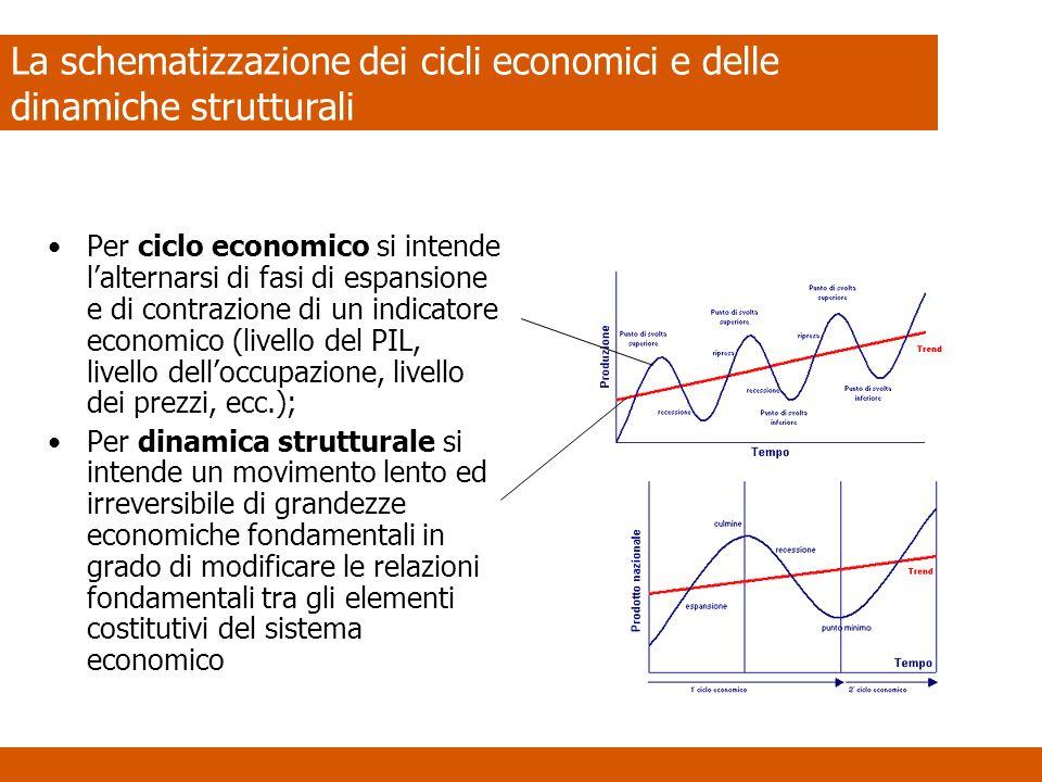 La schematizzazione dei cicli economici e delle dinamiche strutturali Per ciclo economico si intende lalternarsi di fasi di espansione e di contrazione di un indicatore economico (livello del PIL, livello delloccupazione, livello dei prezzi, ecc.); Per dinamica strutturale si intende un movimento lento ed irreversibile di grandezze economiche fondamentali in grado di modificare le relazioni fondamentali tra gli elementi costitutivi del sistema economico