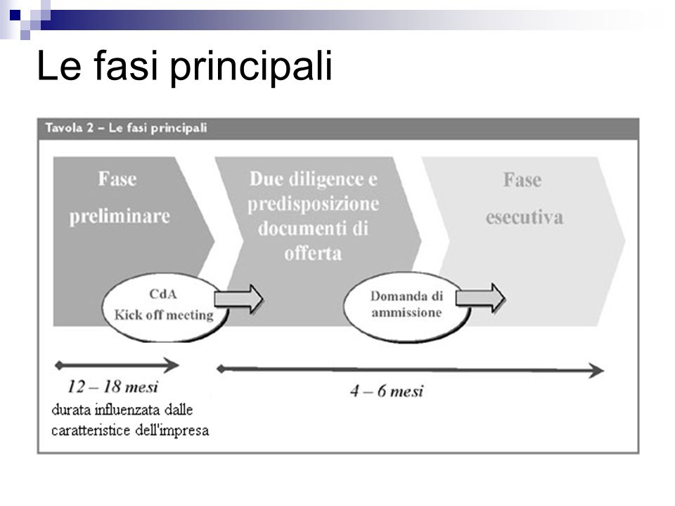 Le fasi principali