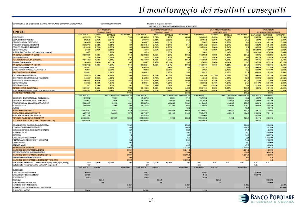 13 Il monitoraggio dei risultati conseguiti Co.Gest: il margine di intermediazione La formazione del margine di intermediazione si concretizza attrave