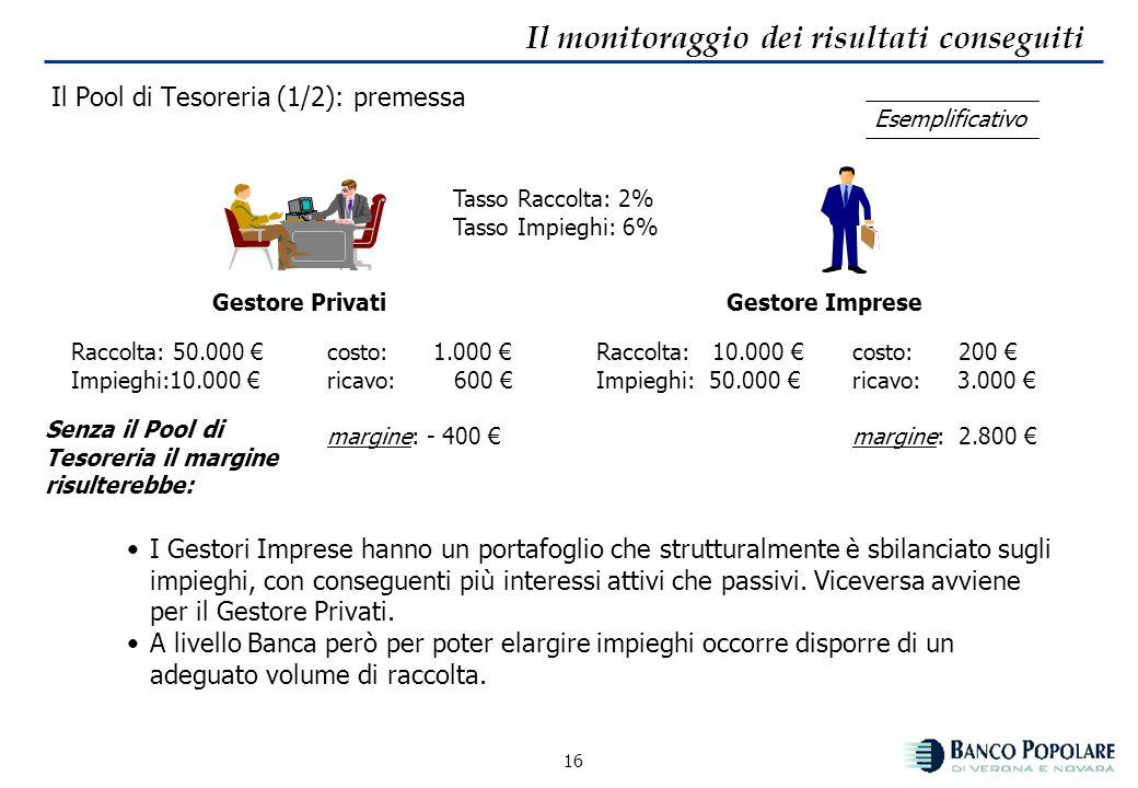 15 Il monitoraggio dei risultati conseguiti Co.Gest: il margine finanziario Per ogni forma tecnica di raccolta diretta o di impiego, nel conto economi