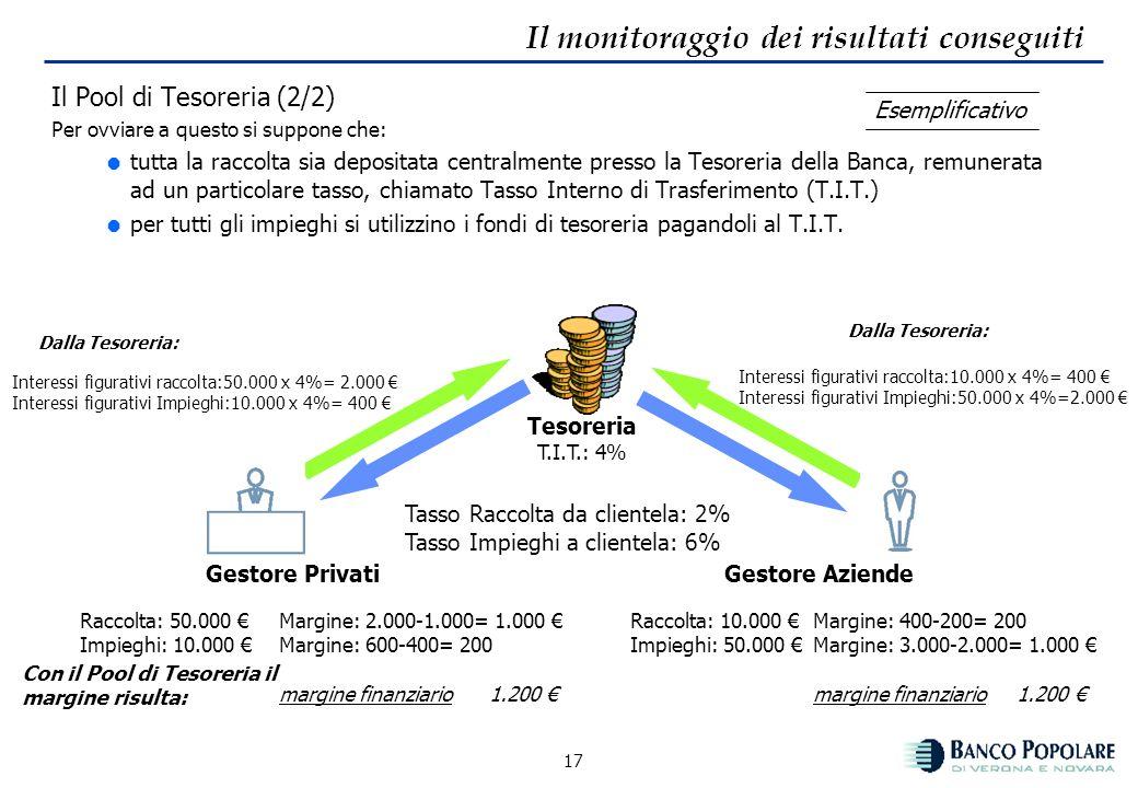 16 Il monitoraggio dei risultati conseguiti Il Pool di Tesoreria (1/2): premessa Gestore Privati Raccolta: 50.000 Impieghi:10.000 Tasso Raccolta: 2% T