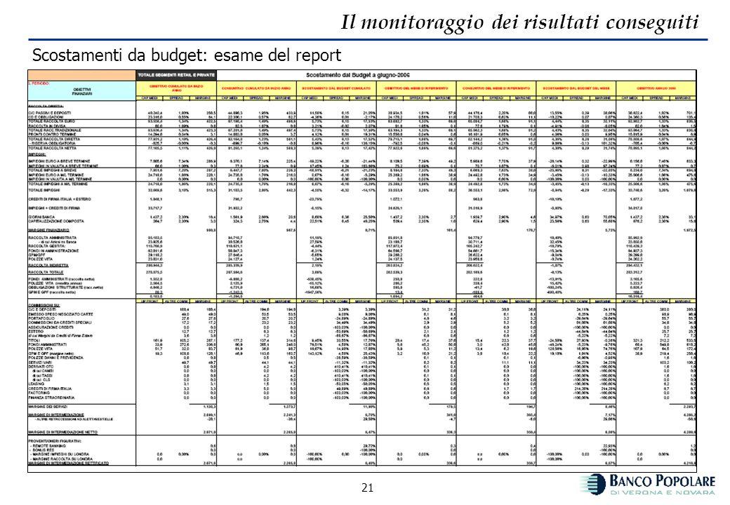20 Il monitoraggio dei risultati conseguiti Scostamenti da budget Confronta i consuntivi progressivi da inizio anno e i consuntivi mensili con i valor