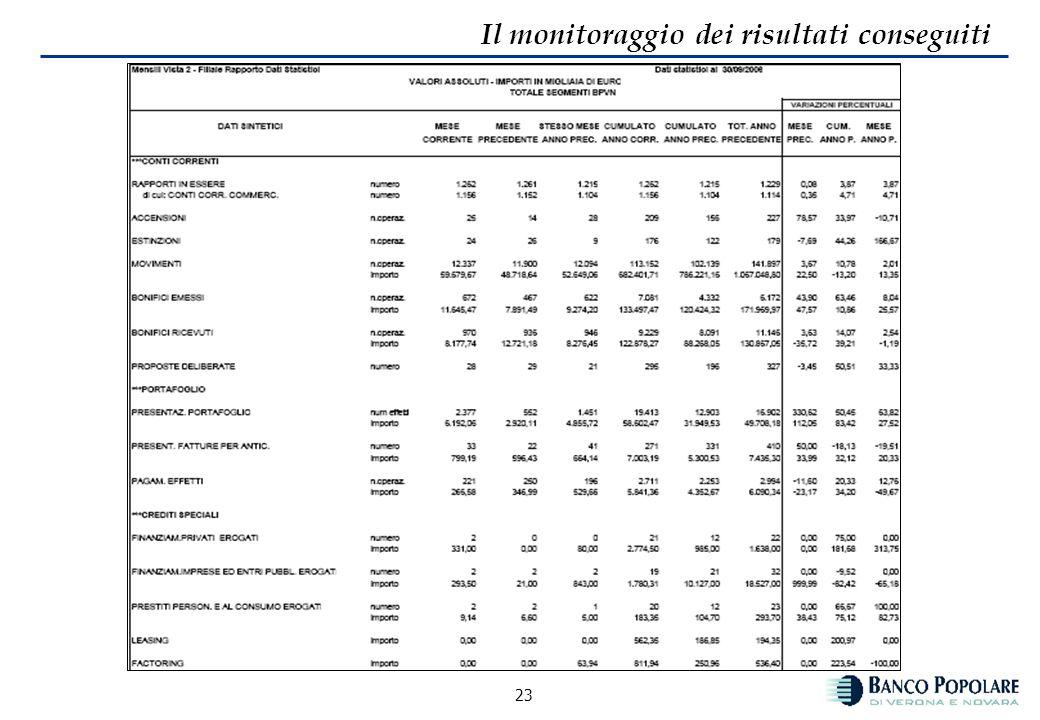 22 Il monitoraggio dei risultati conseguiti Dati statistici Vengono monitorati con cadenza mensile i principali indicatori di operatività a livello di