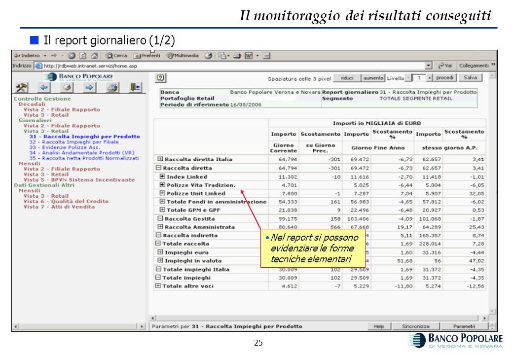 24 Il monitoraggio dei risultati conseguiti Dati patrimoniali giornalieri – monitoraggio variabile volumi Vengono monitorati i saldi in essere alla da
