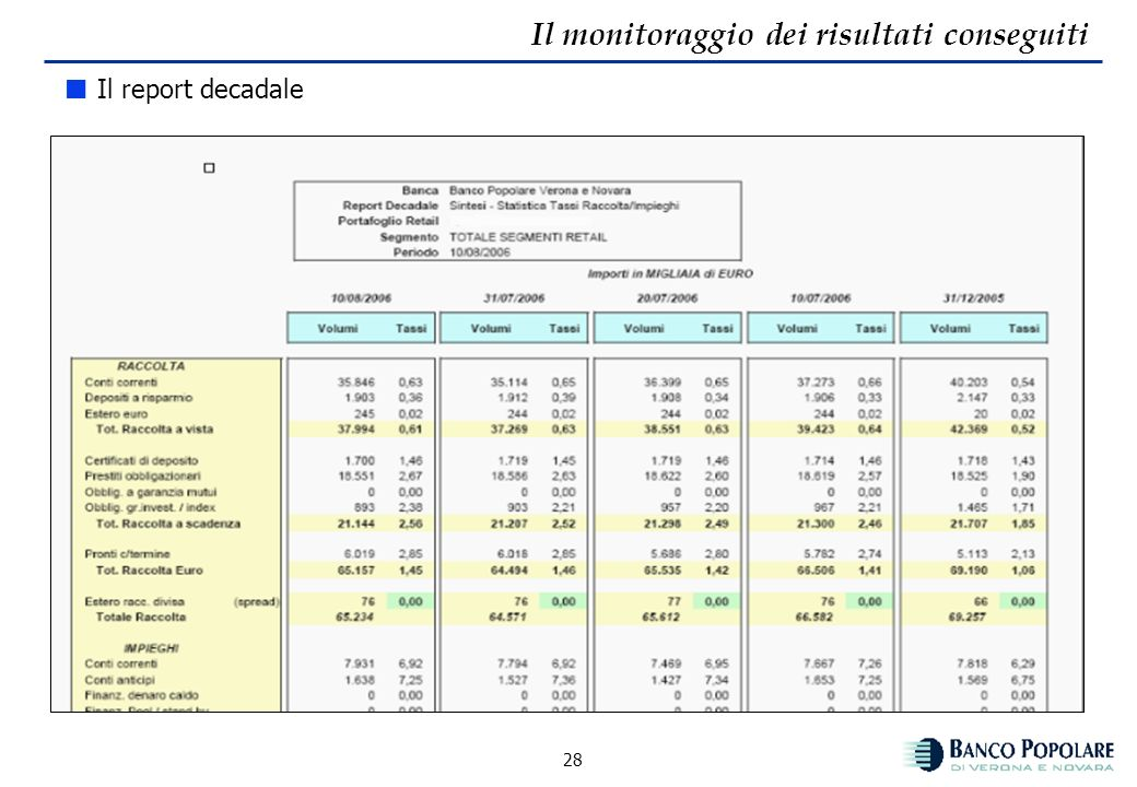 27 Il monitoraggio dei risultati conseguiti Dati decadali – monitoraggio variabile prezzo Vengono monitorati i tassi in essere alla data di rilevazion