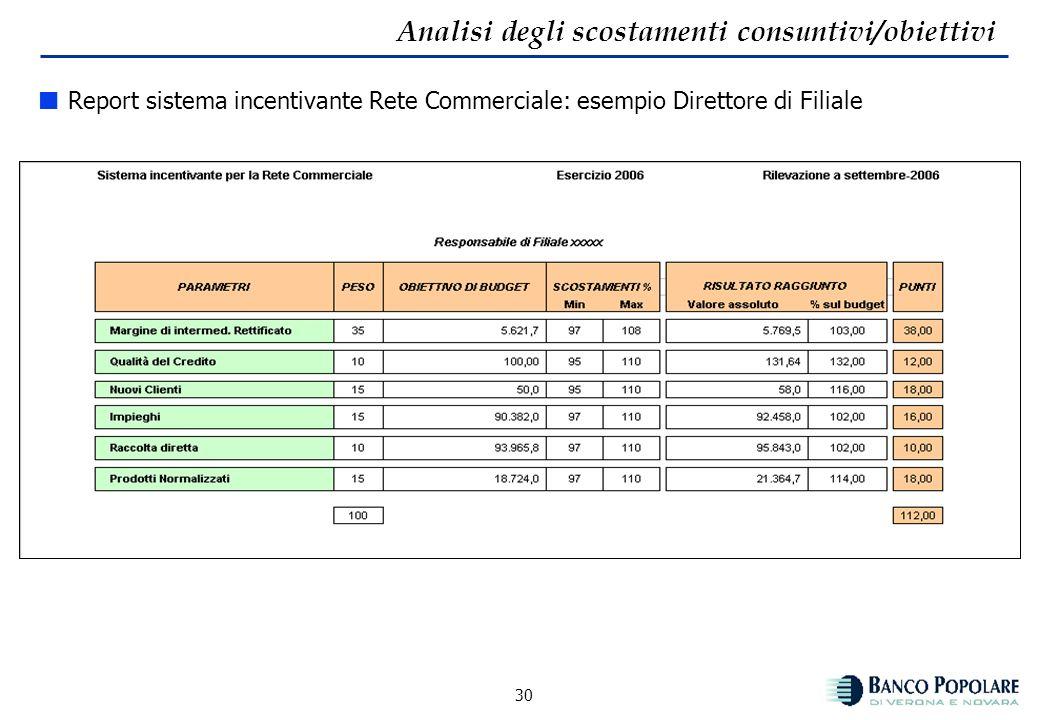 29 Sistema incentivante Dal confronto di uno specifico gruppo - predeterminato contrattualmente - di indicatori sia ad alto livello che a livello oper